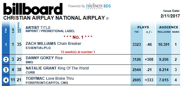 billboard-021117-c-nat-airplay-rise