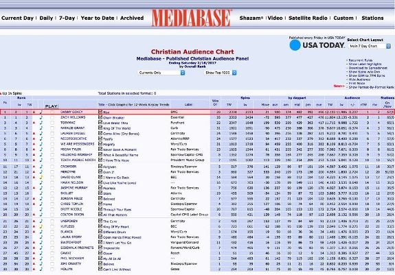 mediabase-02182017-christian-audience-s